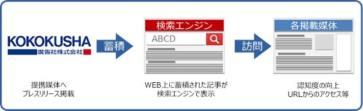 ポイント①:テレビ、新聞、雑誌等へのリリース配信サービス