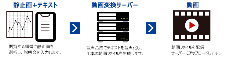 カンタン動画作成+ナレーション合成機能