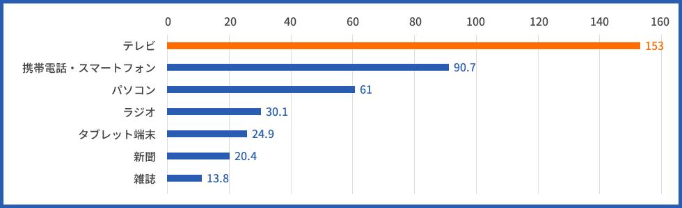 メディア総接触時間(分・1日当たり・週平均、東京地区、2016年)