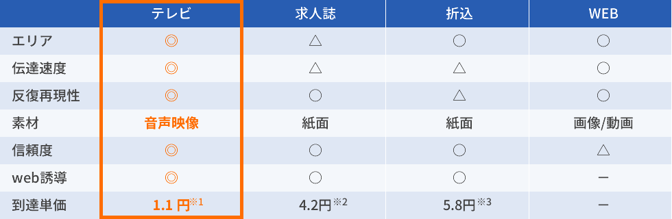 静岡県でテレビCM(スポットCM)を60万円分ご出稿時の、1世帯あたりの到達単価