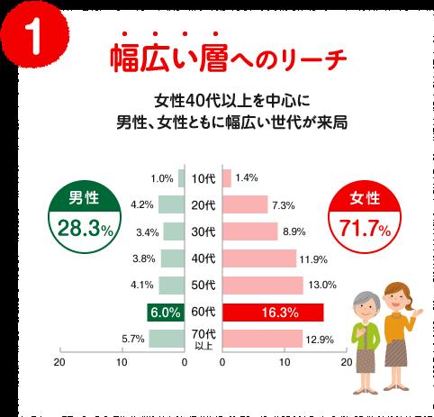 (1)幅広い層へのリーチ 女性40代以上を中心に男性、女性ともに幅広い世代が来局