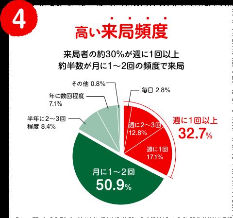 (4)高い来局頻度 来局者の約30%が週に1回以上約半数が月に1〜2回の頻度で来局